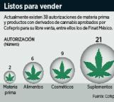 Se suman farmacias a pedidos de cannabis