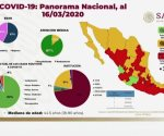 Confirman 82 casos positivos de coronavirus en México