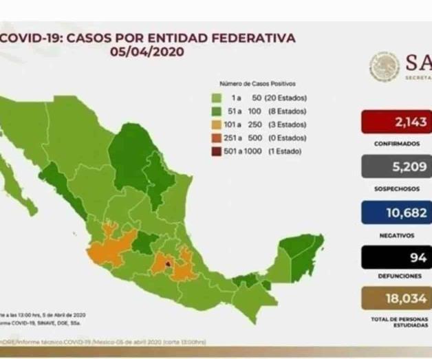 México ha registrado 2 mil 143 casos de coronavirus y 94 fallecimientos