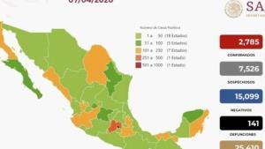 México suma 141 muertes por Covid-19