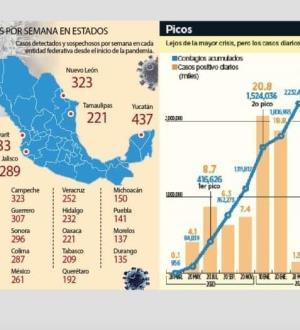 Toca pandemia un nuevo 'pico'