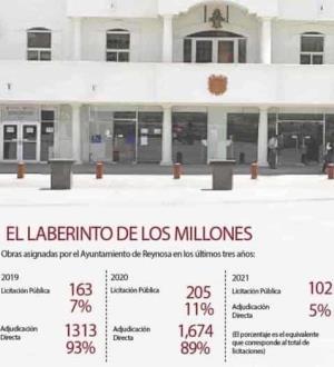 Ayuntamiento de Reynosa adjudicó por ´dedazo´ 90% de las obras