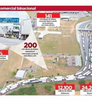 Liderazgo en exportación: Tamaulipas es el área binacional más importante